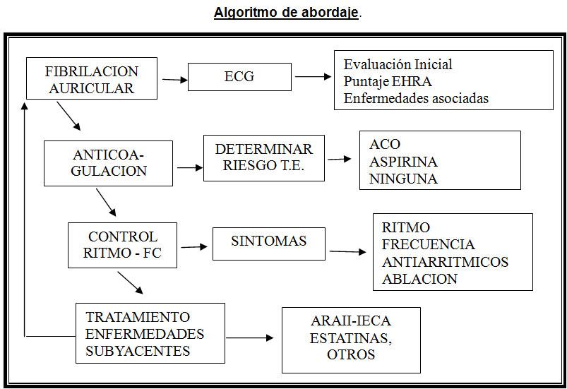 Fibrilación-auricular-en-el-escenario-prehospitalario-03
