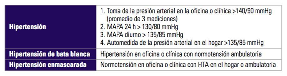 SIAC - Riesgo Cardiovascular de la Hipertensión de Bata..