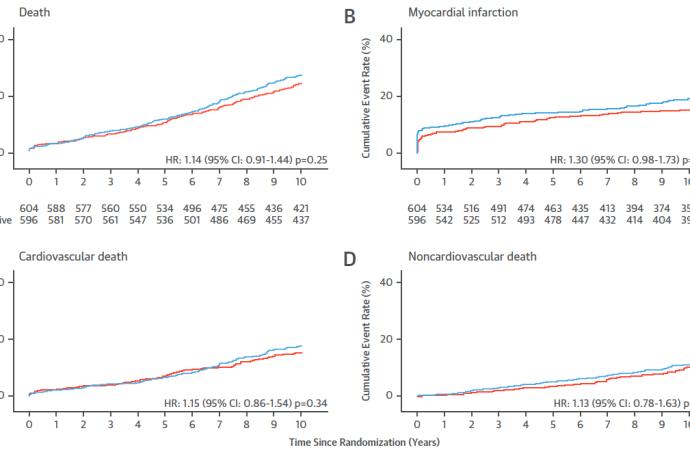 Estrategia invasiva precoz vs selectiva en SCA sin elevación del ST