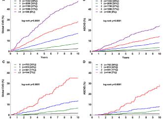 Predicción primaria del riesgo cardiovascular