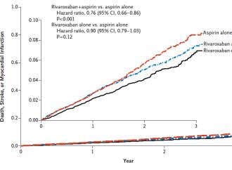 Rivaroxaban con o sin Aspirina en enfermedad cardiovascular estable – Estudio COMPASS