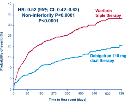 Terapia antitrombótica Dual con Dabigatran en Fibrilación Auricular y Angioplastia Coronaria. Estudio RE-DUAL PCI