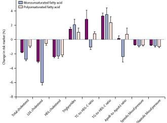 Asociación entre nutrientes de la dieta con la presión arterial y lípidos en 18 países