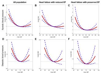 ¿Hasta donde bajar las cifras de presion anterial en pacientes con insuficiencia cardíaca?