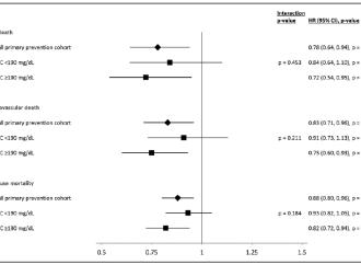 Disminución de LDL para la prevención primaria de enfermedad cardiovascular en pacientes con elevaciones primarias de  LDL > a 190 mg/dl