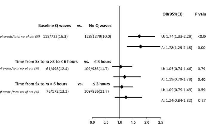 Relación entre las Ondas Q basales, el tiempo de comienzo de los síntomas y los resultados clínicos en pacientes con Infarto Miocardico con Elevación del ST