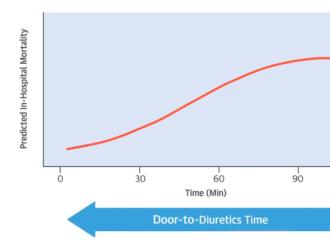 ¿La furosemida reduce la mortalidad en la insuficiencia cardíaca?