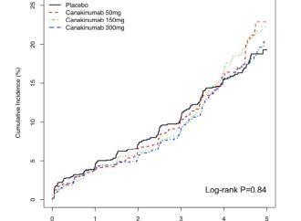 Terapia antiinflamatoria con Canakinumab para la prevención y el manejo de Diabetes