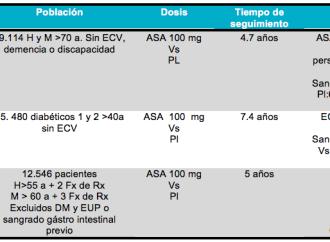 Aspirina en prevención primaria: ¿Fin de una era?