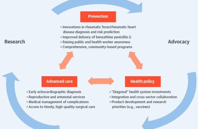 La Cardiopatía Reumática en el Mundo