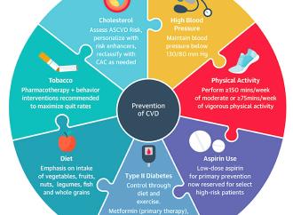 ACC19 – Nuevas Guías de Prevención Primaria ACC/AHA 2019