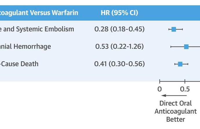 Uso de Anticoagulantes Orales Directos en pacientes con Estenosis Mitral
