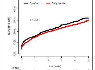 ¿Cuál el momento óptimo para realizar la CCG y revascularización en pacientes con SCASEST?