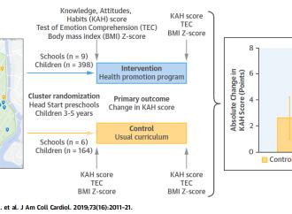 Promoción de la salud infantil en comunidades de bajo ingreso per cápita
