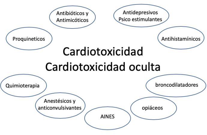 Cardiotoxicidad oculta: ¿de qué se trata?
