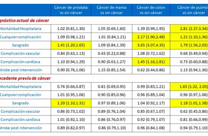 Intervención coronaria percutánea en pacientes con cáncer