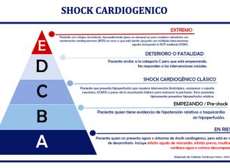 La evolución conceptual y la nueva clasificación del Shock Cardiogénico, pasaron la prueba