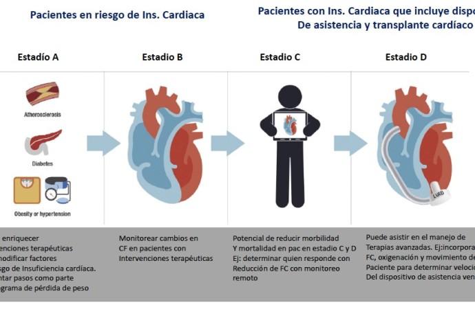 El futuro de los dispositivos portátiles en pacientes con Insuficiencia Cardiaca